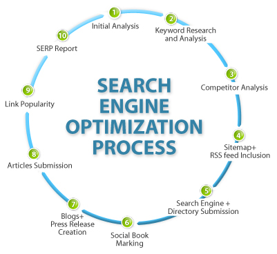 search engine optimization in Ahmedabad, seo Ahmedabad, search engine optimization company in Ahmedabad, seo services in Ahmedabad